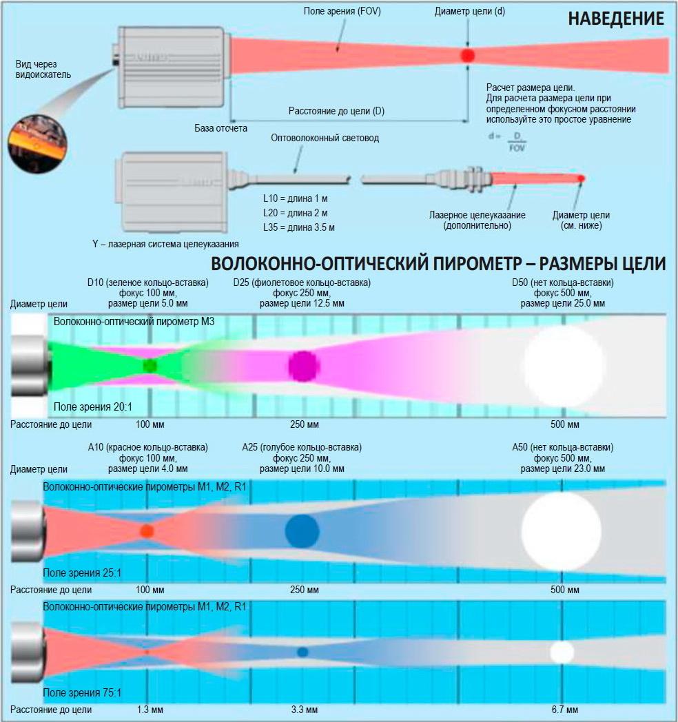Инфографика объясняющая принцип работы пирометра