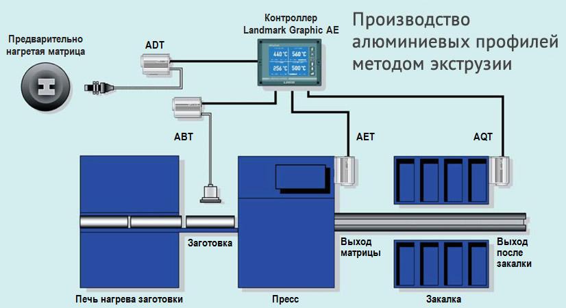 Производство алюминиевых профилей методом экструзии