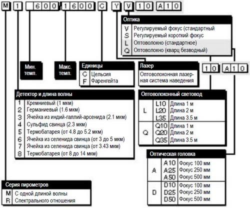 Схема подбора пирометра по характеристикам