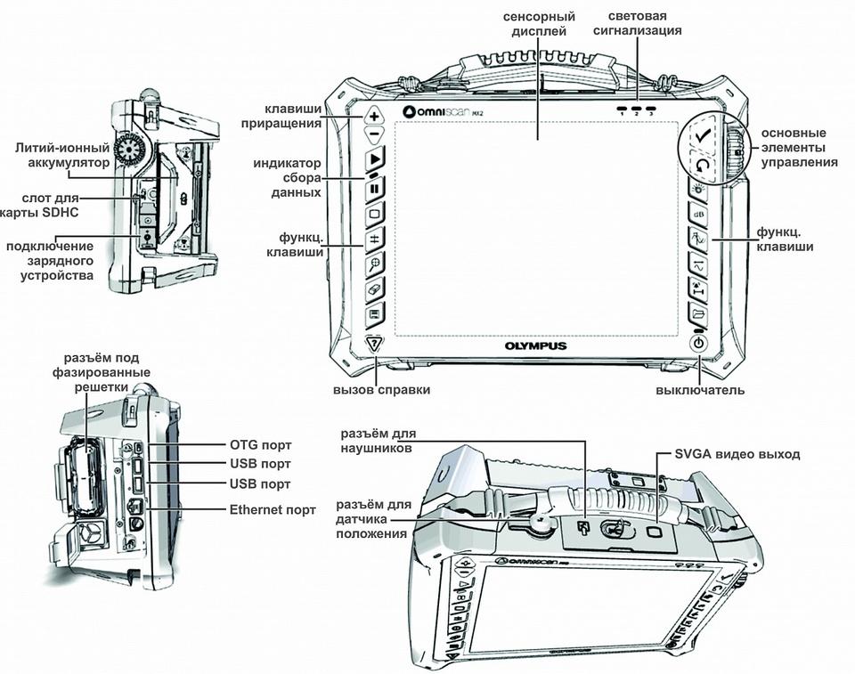 Схема элементов управления дефектоскопа
