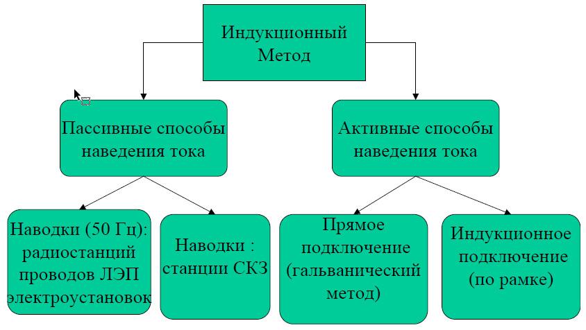 Методы поиска коммуникаций