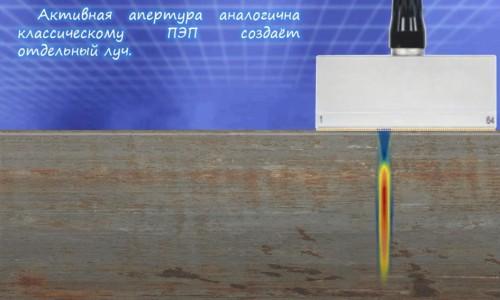 Линейное сканирование в УЗ ФР