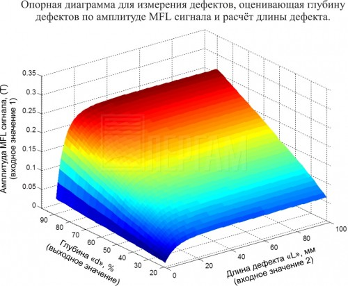 Метод MFL