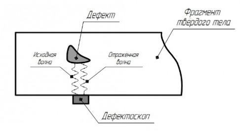 Принцип действия ультразвуковой дефектоскопии