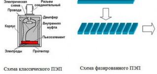 Фазированные решетки в ультразвуковом контроле. Физические основы метода