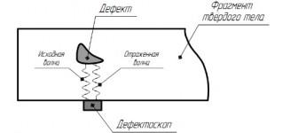 Ультразвуковая дефектоскопия как инструмент качества
