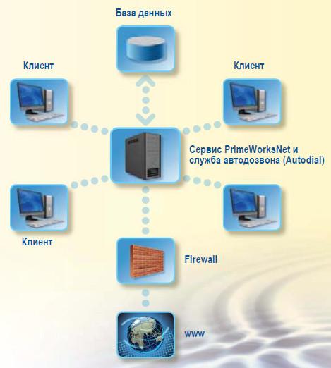 Primayer PrimeWorks